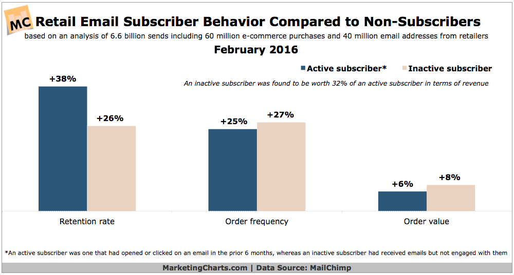 Reatail Email Subscribers Behavior Vs Non Subscribers